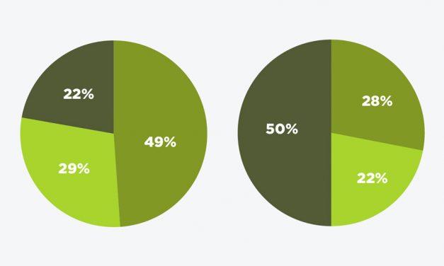 Marijuana: Millennials vs Boomers